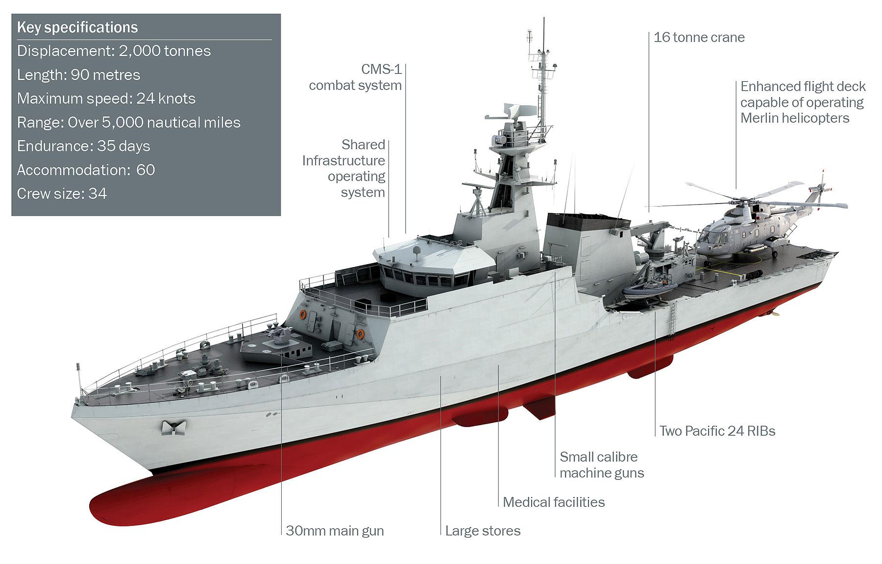 Кораблі класу River class Batch 2