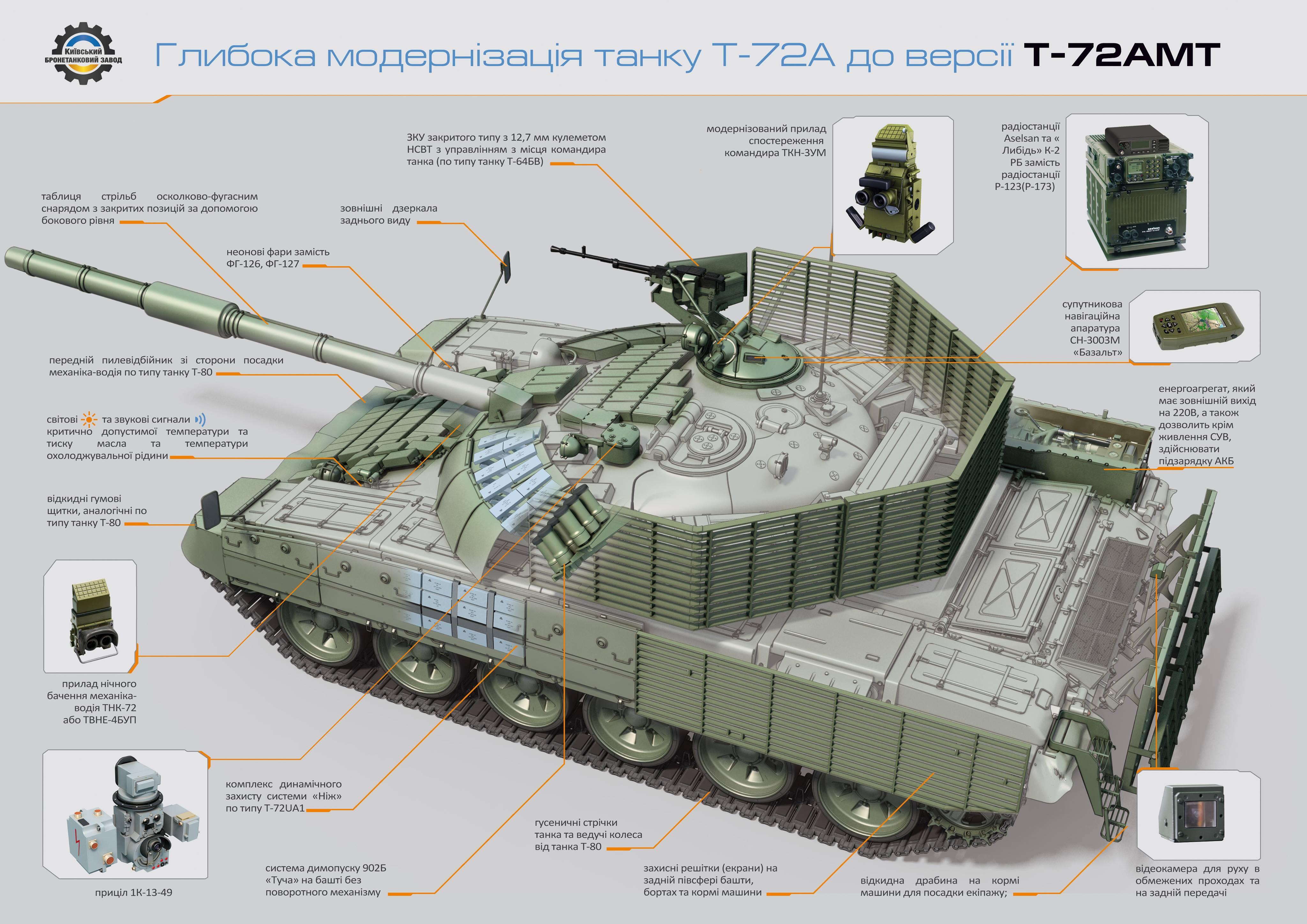 ЗСУ отримають нову партію модернізованих Т-72