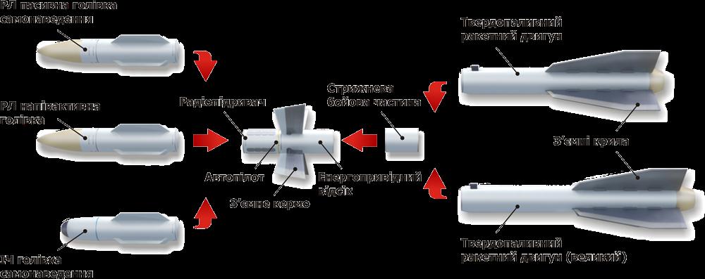 Модульна схема ракети Р-27