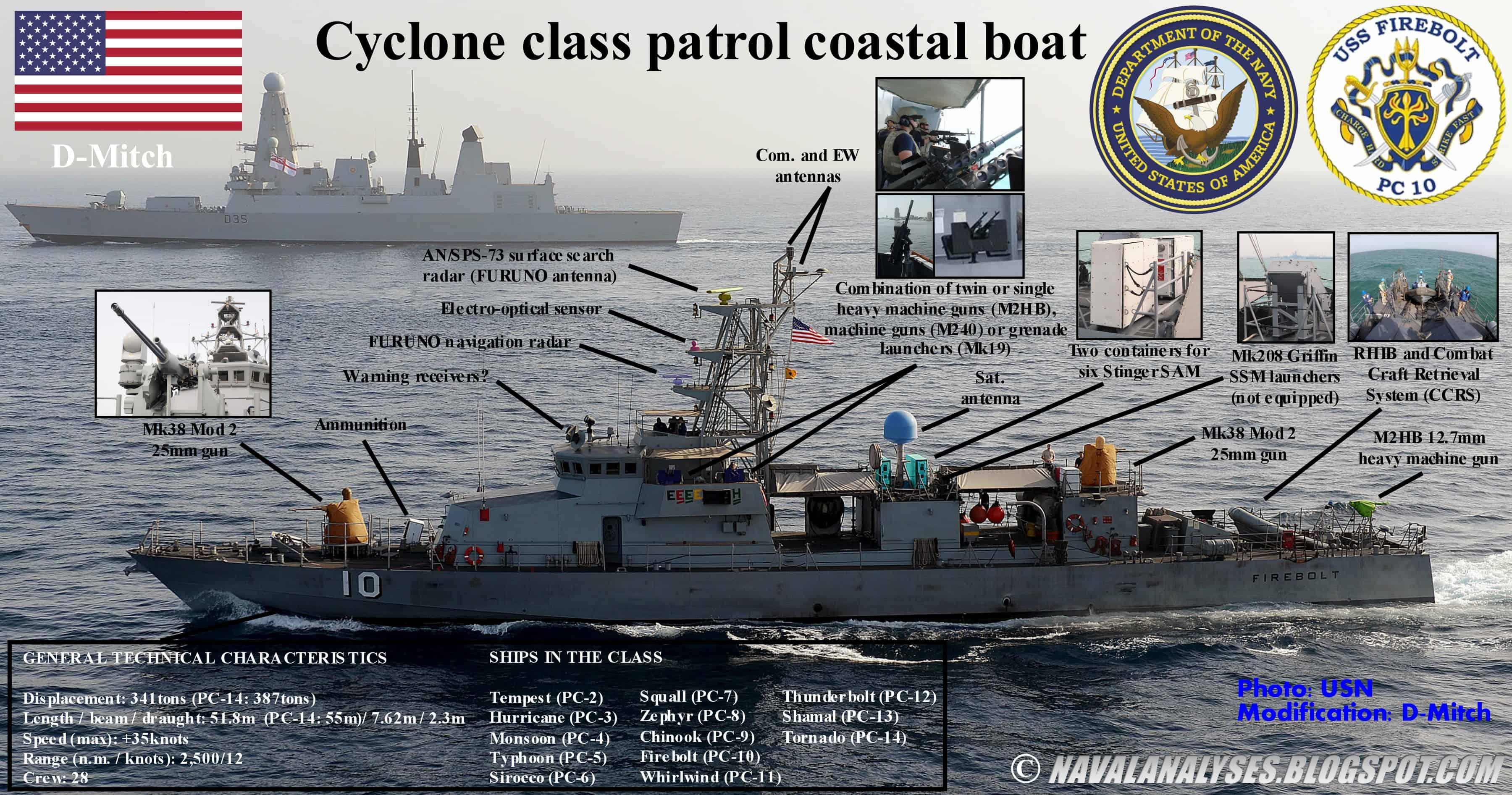 """Насиченість корабельними системами на катерах """"Циклон"""""""