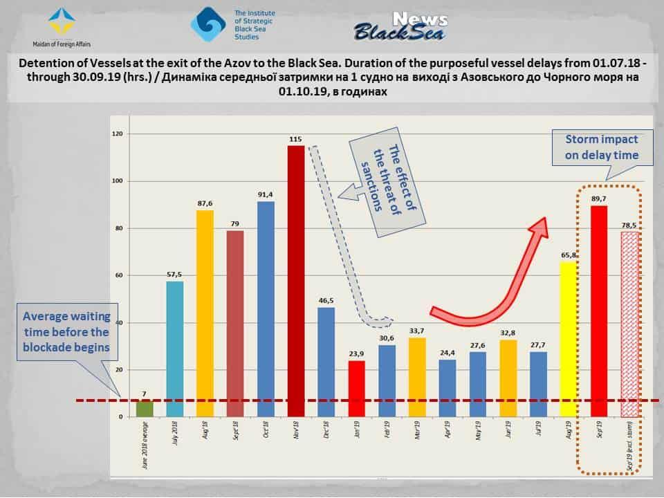 Динаміка середньої затримки на 1 судно на виході з Азовського моря станом на 1 жовтня 2019 року