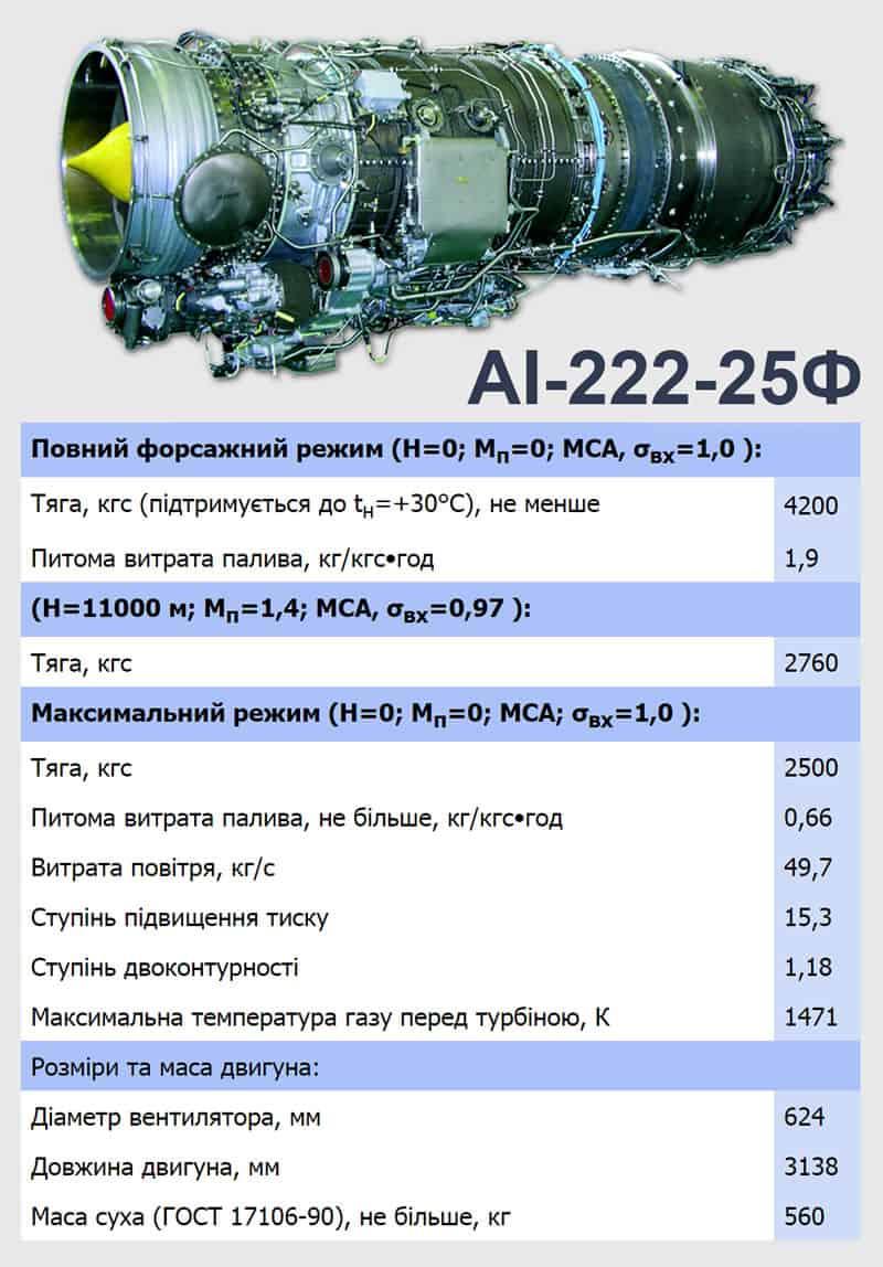 Двигун АІ-222-25