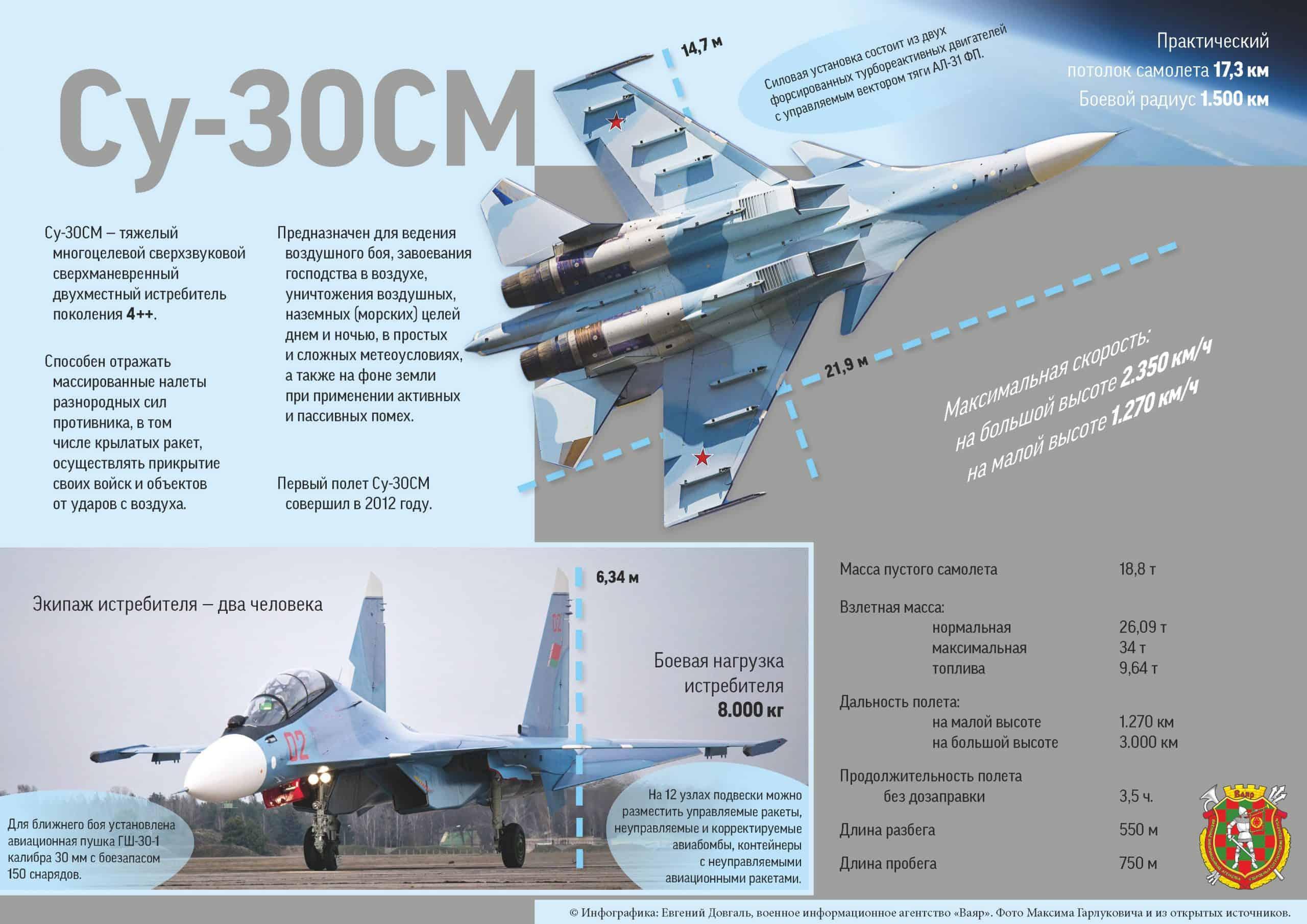 Су-30 СМ інфографіка