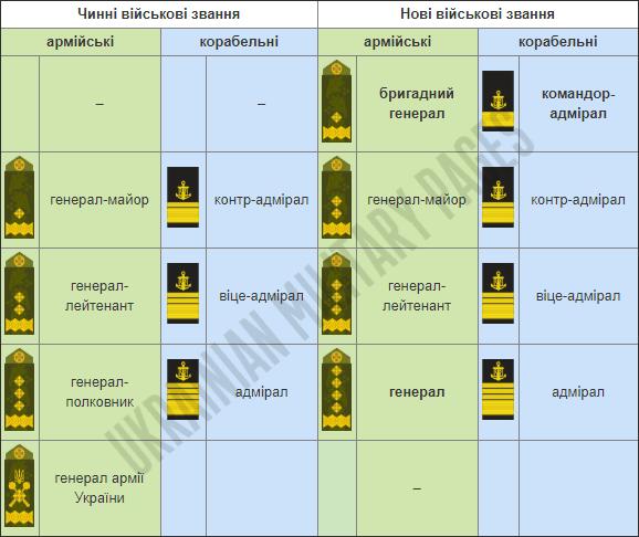 Генеральські військові звання в українській армії