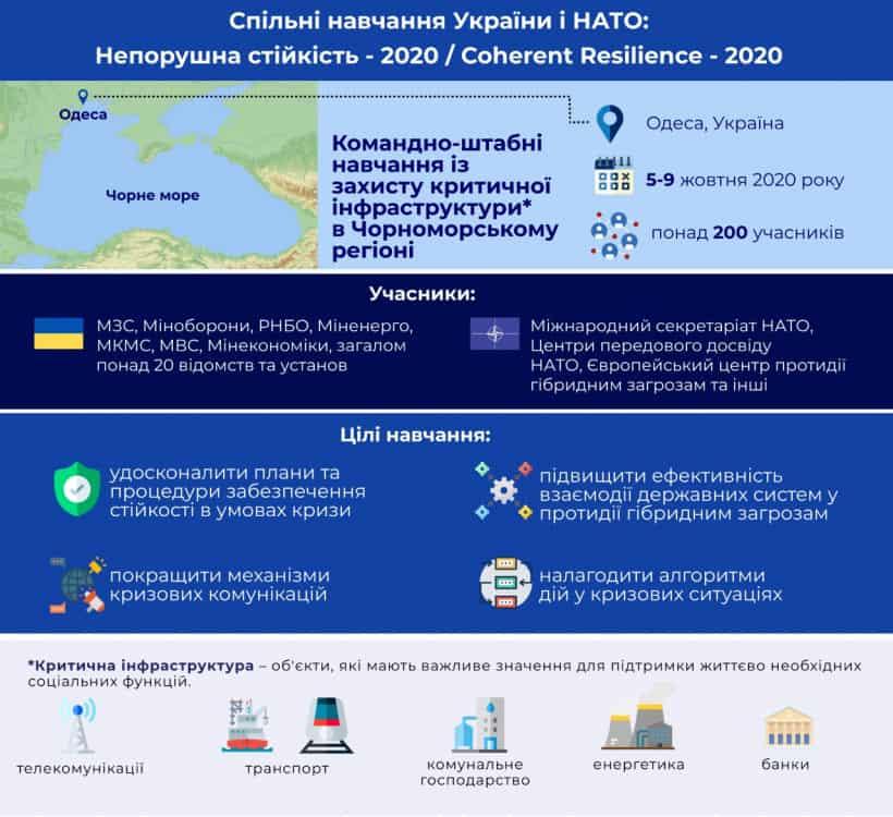 Спільні навчання України та НАТО Непорушна стійкість 2020