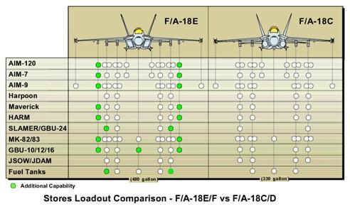 Варіанти використання озброєнь на FA-18