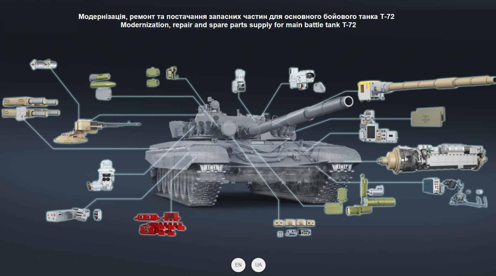 Модернізація, ремонт та постачання запасних частин для основного бойового танку Т-72