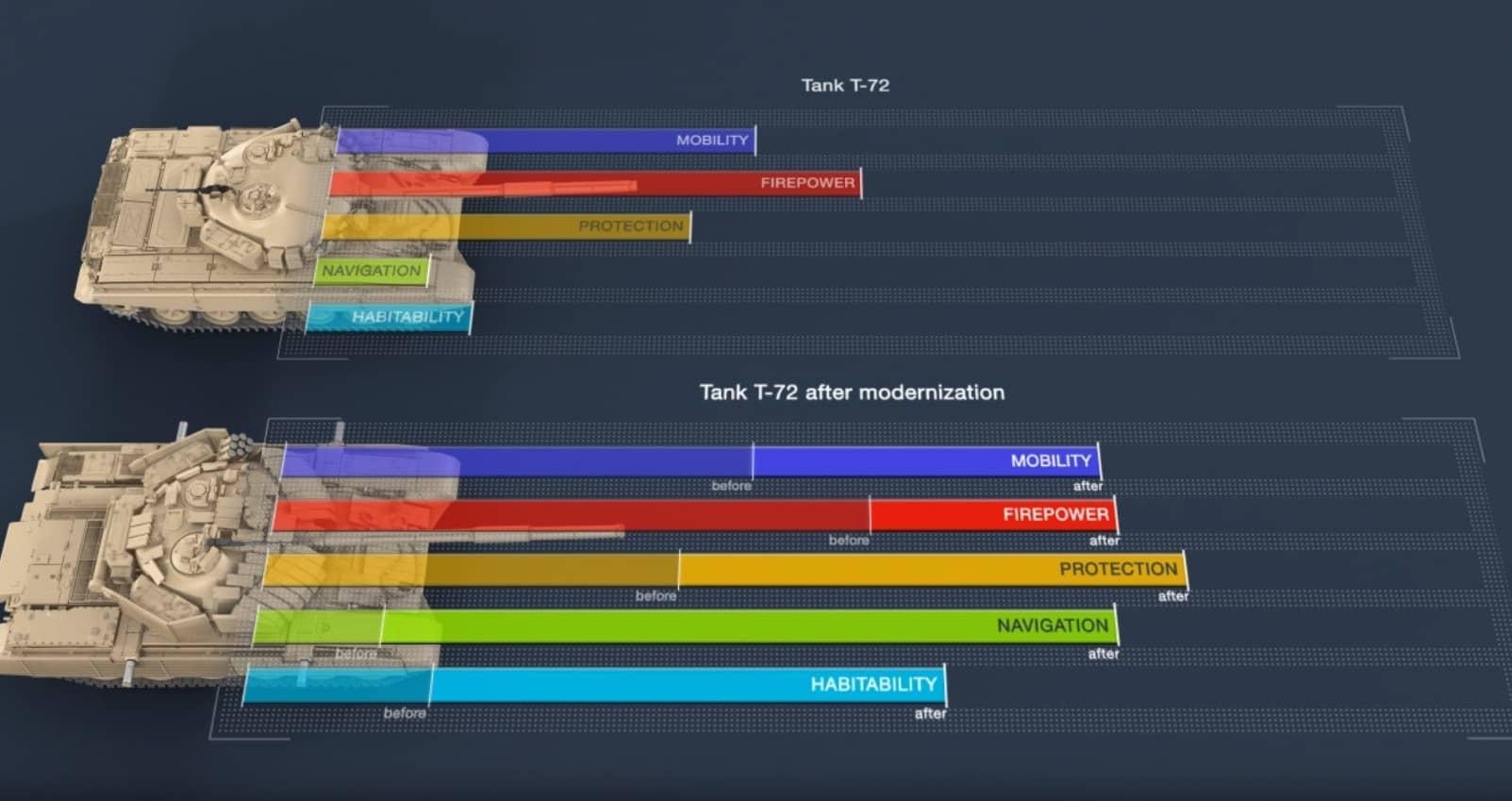 Підвищення ефективності Т-72 після модернізації