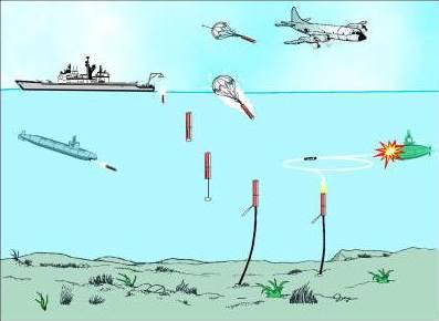 Постановка мін Mark 60 Captor методом скидання з палуби корабля та за допомогою літака