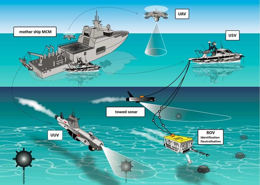 Схема сучасної організації знаходження і знищення морських мін
