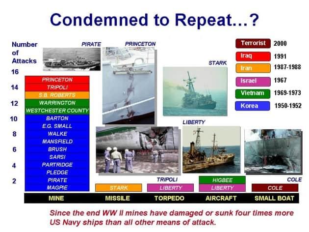 Статистика по причинами враження кораблів ВМС США після ДСВ