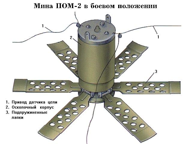 ПОМ-2 «Отёк»