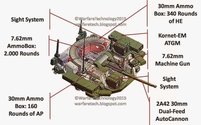Універсальний бойовий модуль «Бумеранг-БМ»