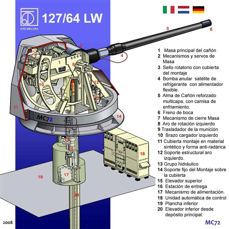 Схема артилерійської установки Leonardo's 127/64 LW Vulcano