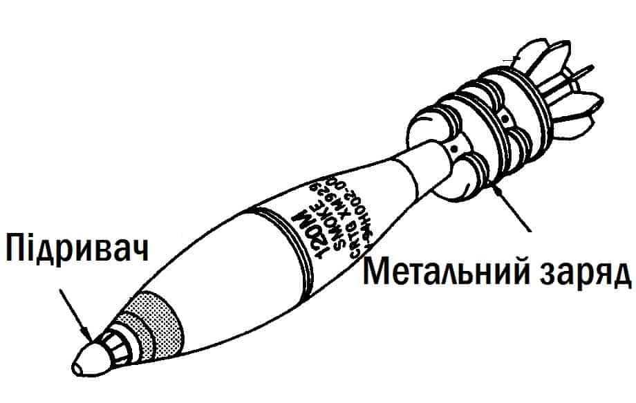 Підривач та метальний заряд на міні