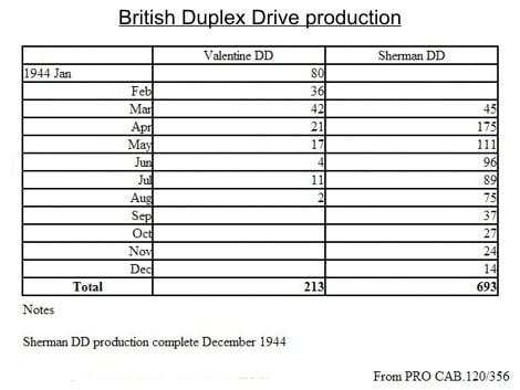 Статистика виробництва плаваючих Шерманів та Валентайнів по місяцям