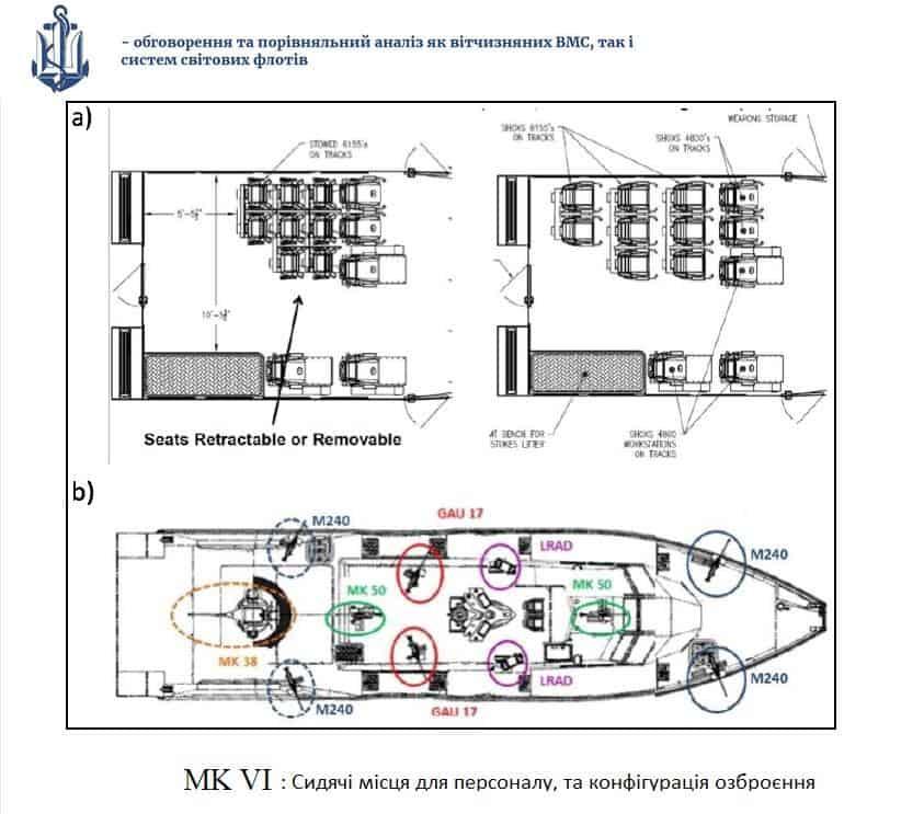 Конфігурація розміщення персоналу та озброєння на Mark VI