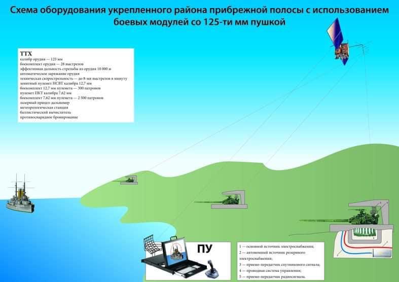 Схема обладнання укріпленого району прибережної полоси з використанням бойових модулів зі 125-мм гарматою