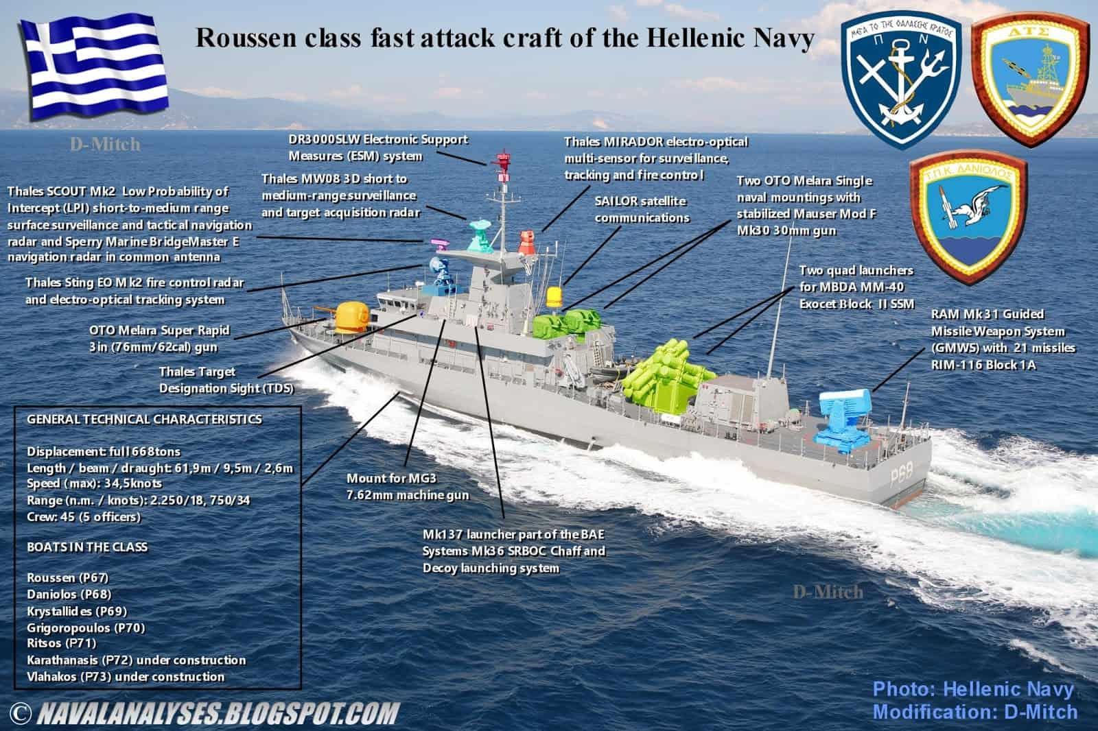 Інфографіка по ракетному катеру класу Roussen