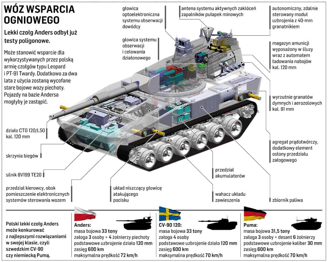 Компоновка польського легкого танку LC-08