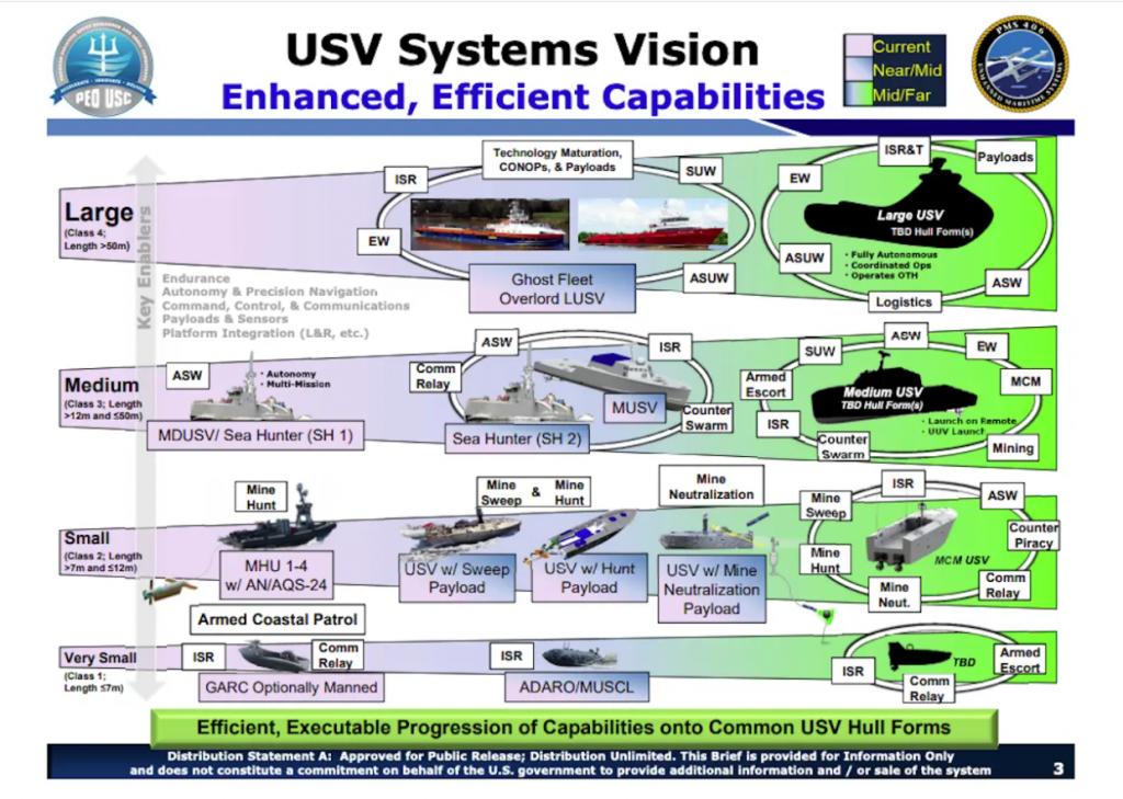 Хронологія створення концепції безпілотних наземних засобів ВМФ США