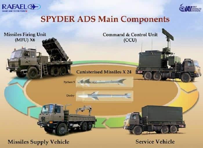 Склад ЗРК Spyder-SR