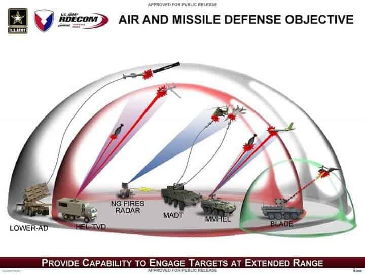 Концепція протидії БПЛА в армії США
