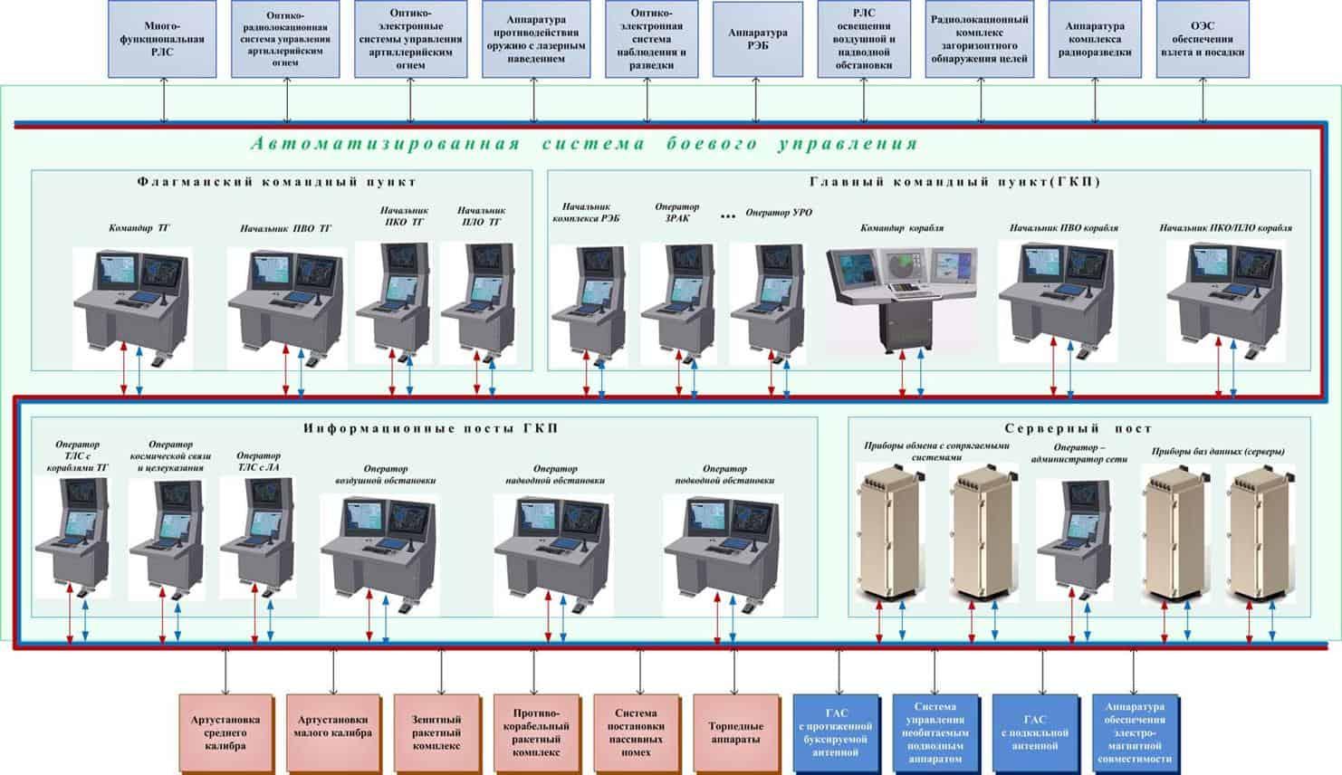 Автоматизована система бойового управління (АСБУ)