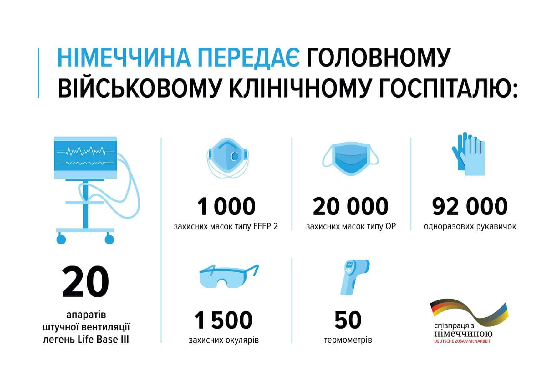 Німеччина передала військовим України медичні матеріали. Фото: МО України