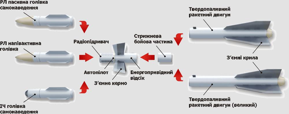 Ракета Р-27 має модульну конструкцію
