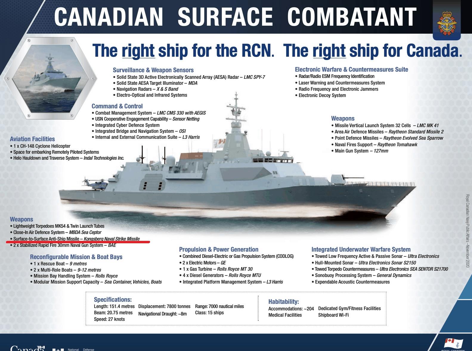 Озброєння нових канадських фрегатів