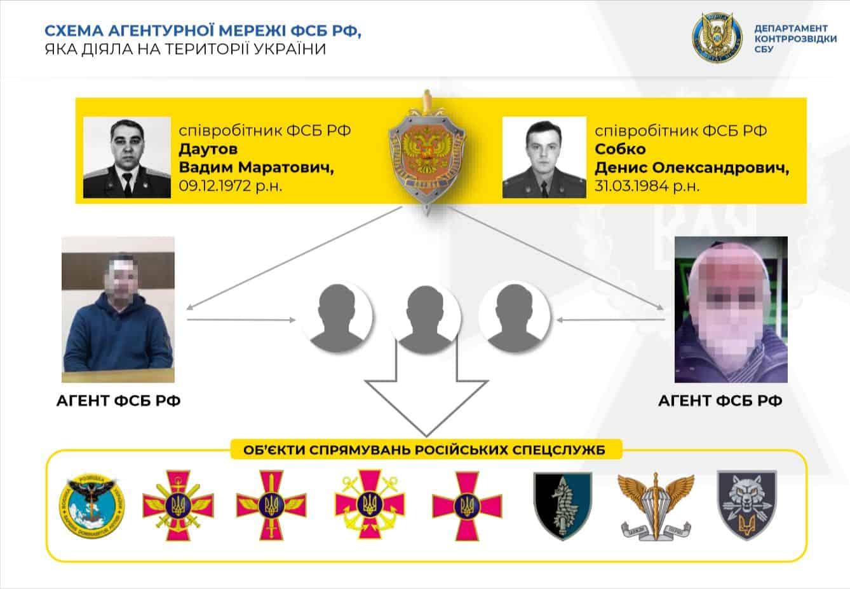 Схема викритої агентурної мережі ФСБ Росії