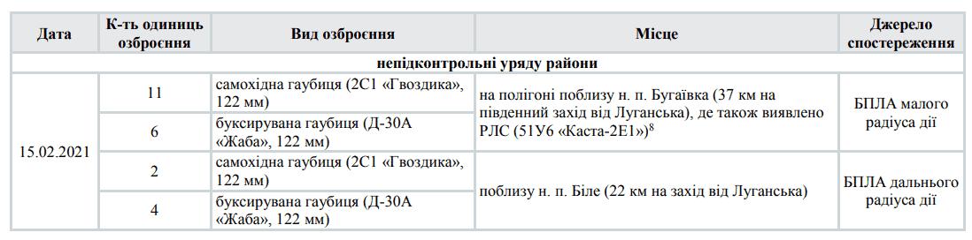 Виявлена 15 лютого 2021 року РЛС «Каста-2Е1»