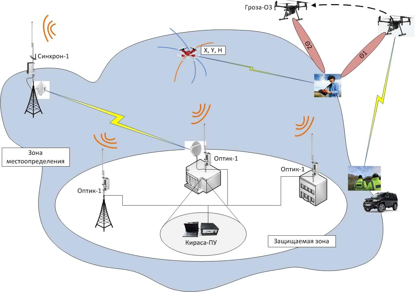 Принцип роботи комплексу «Кираса-М»