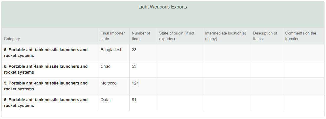 Експорт легкого озброєння (ПТРК)