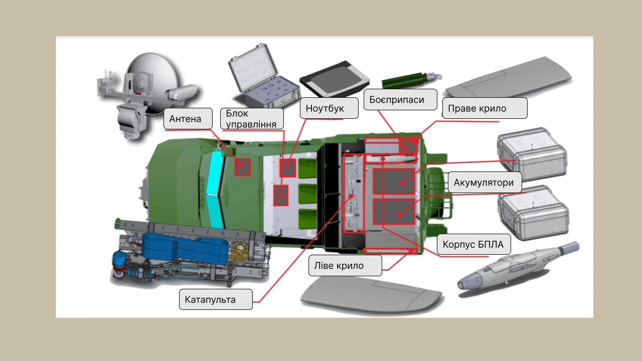 """Схема розміщення складових авіакомплексу БПЛА RAM II в СБА """"Новатор"""""""