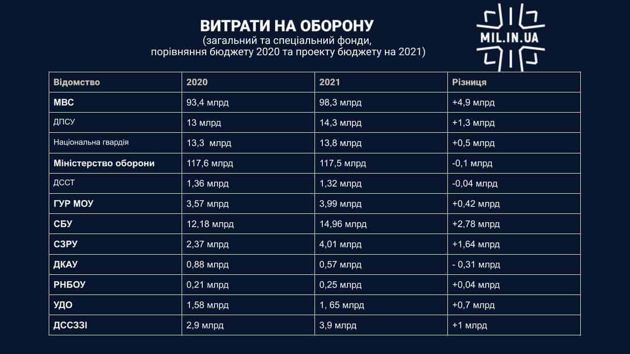Державний бюджет України на 2020-2021 рік. Порівняння витрат.