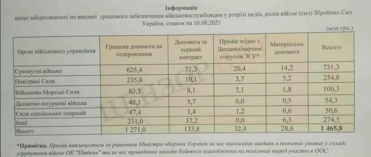 Заборгованість по виплатах у ЗСУ. Фото: Цензор.нет.