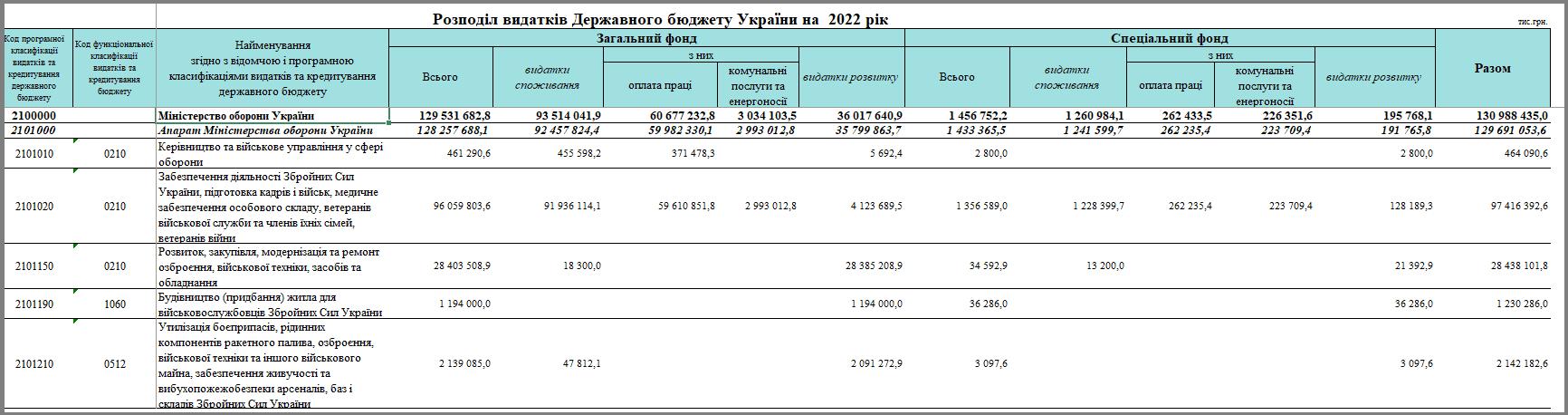 Державний бюджет України на 2022 рік. Розподіл видатків.