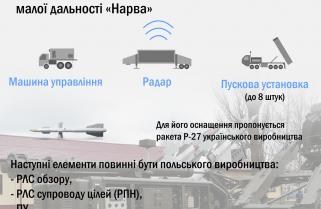 """Україна запропонувала Польщі спільно розробити ЗРК """"Нарва"""" на базі ракети Р-27"""