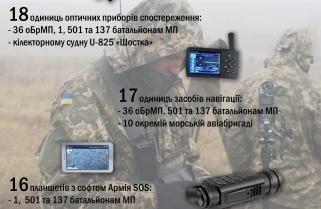 """Звіт проекту """"Мілітарна допомога"""" по переданим у військо засобам спостереження та навігації минулого року"""